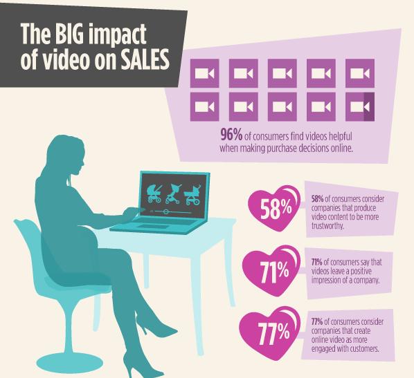 video impact sales