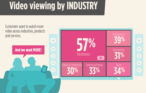 video viewing by industry