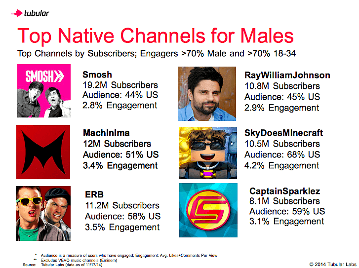 Demographics on YouTube: Males and Females 18-34 - Tubular Labs