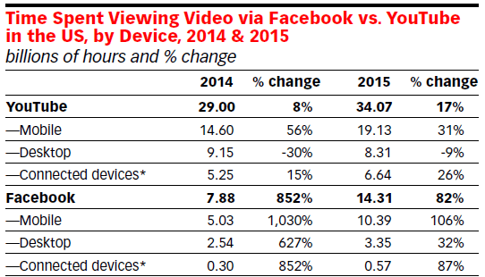 Time spent viewing facebook and youtube videos us 2014 and 2015