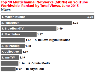 top ten MCNs on YouTube June 2015 by total views