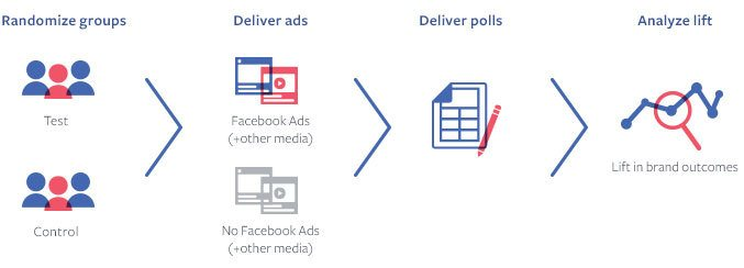 How Facebook polling works