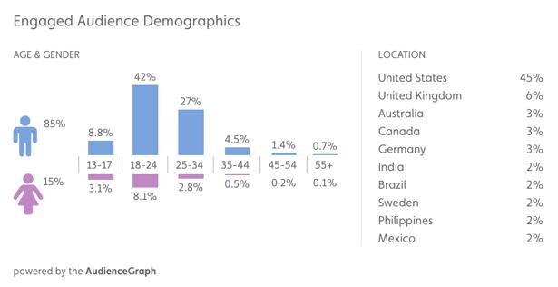 team_coco_audience_demographics