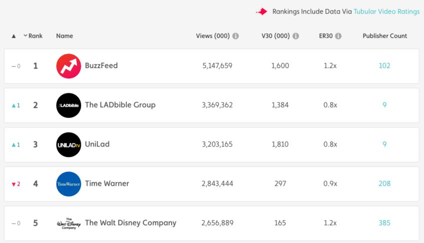 August top performing media properties 2016