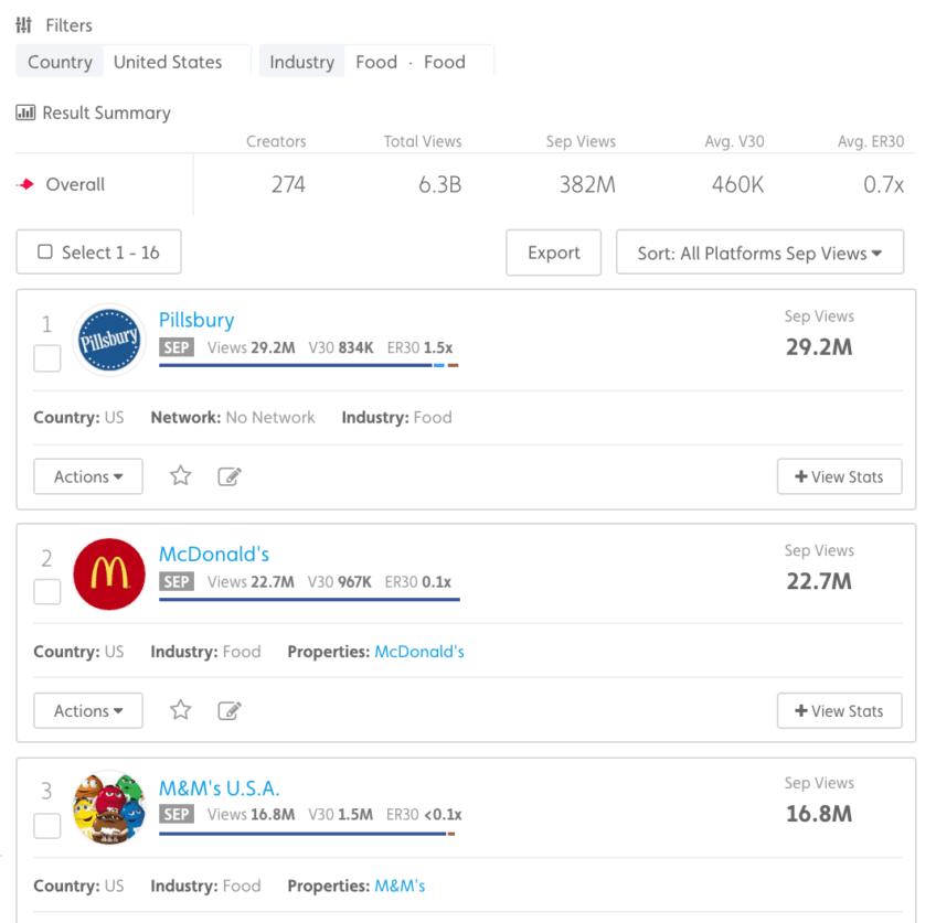 Top performing food brand videos 2016