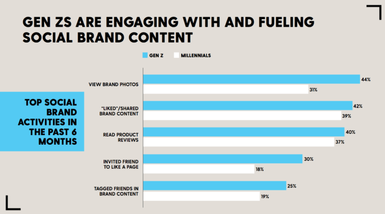 Gen Z Engage with Social Brand Content
