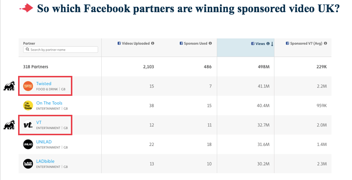 Sponsored Facebook videos by UK partners 2017