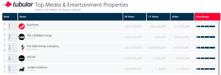 Top Media & Entertainment Properties August 2017