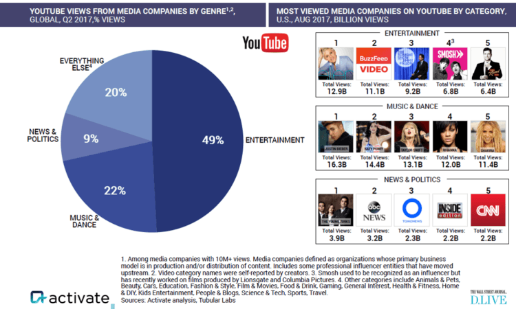Activate Top US media company creators on YouTube