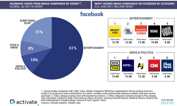 Activate top US media company creators on Facebook