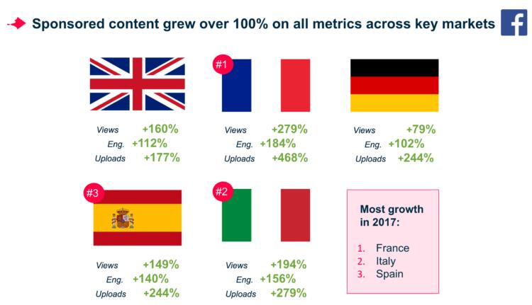 Sponsored content trends key markets
