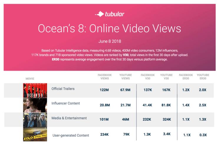 ocean's 8 online views