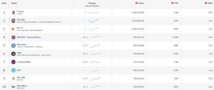 10 Most Watched YouTube Video Channels June 2018