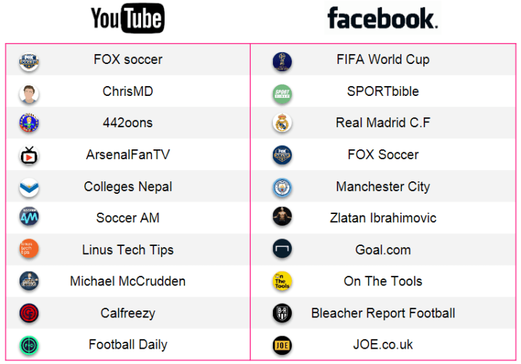 Most Viewed Creators World Cup 2018