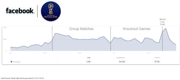 World Cup 2018 Content on Facebook