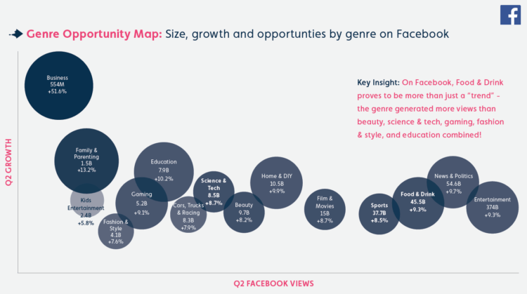 Facebook Opportunity Map