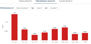 Number of views by video duration