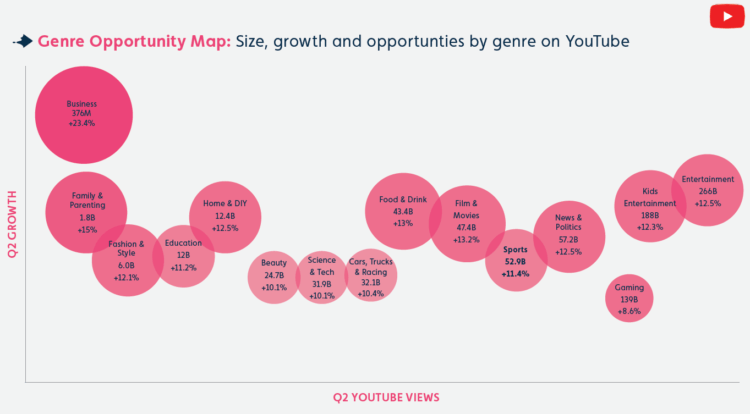 YouTube Opportunity Map