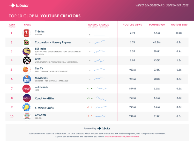 Music Entertainment Influencers Lead Top Youtube Channels September 2018 Tubular Labs