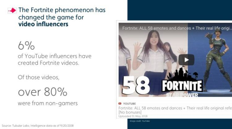 Fortnite and Social Video Power Trends