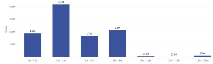 Length of Facebook Super Bowl Videos of 2019