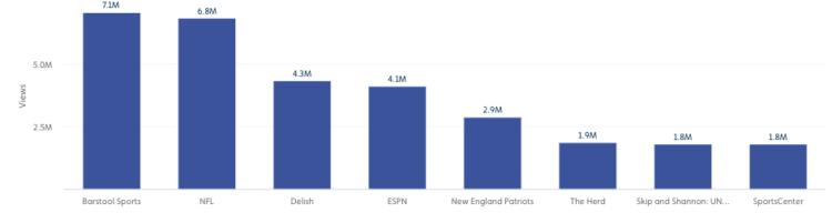 Top Media Super Bowl Views 2019