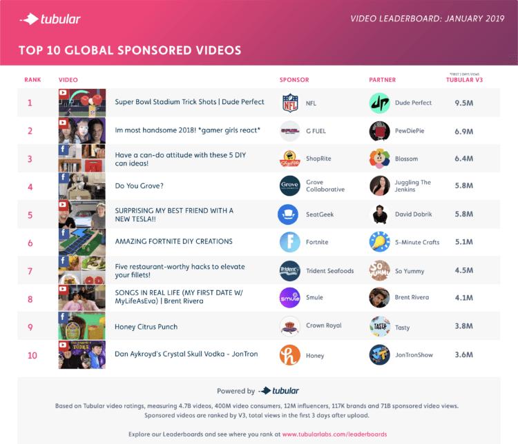 January 2019 Top Sponsored Videos