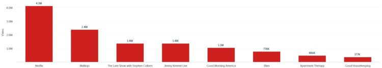 KonMarie content on YouTube over the last 90 days