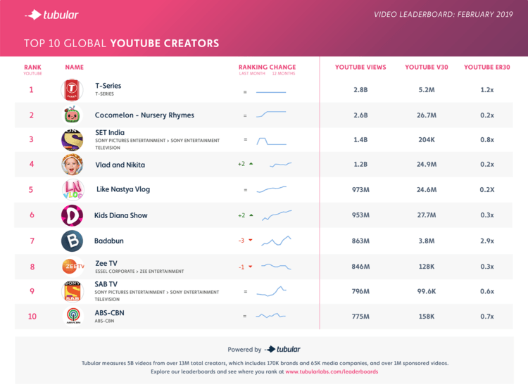February 2019's top YouTube channels