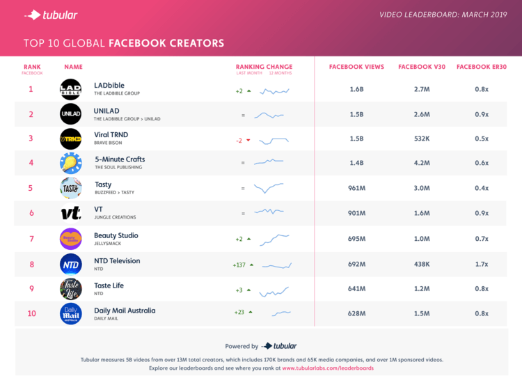 Here Are the Top Facebook Publishers of March 2019