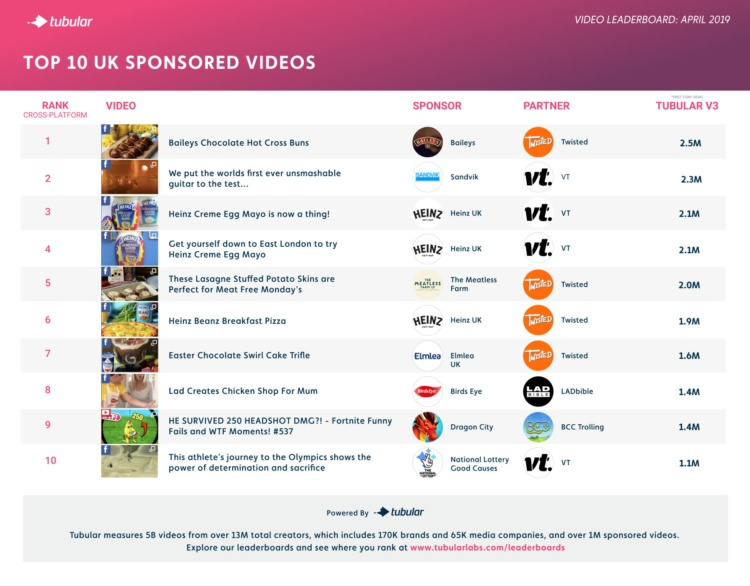 Viewers Want Food and Fun from April's Top Sponsored Content