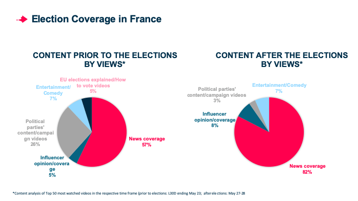 Who Won the European Elections on Social Video in France?