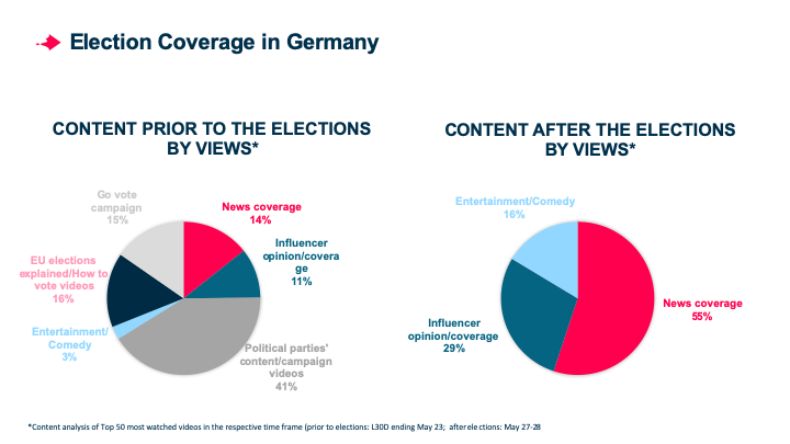 Who Won the European Elections on Social Video in Germany?