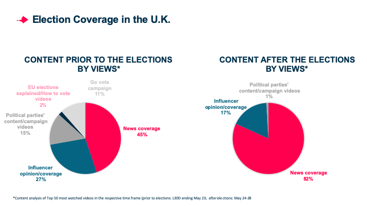 Who Won the European Elections on Social Video in the UK?