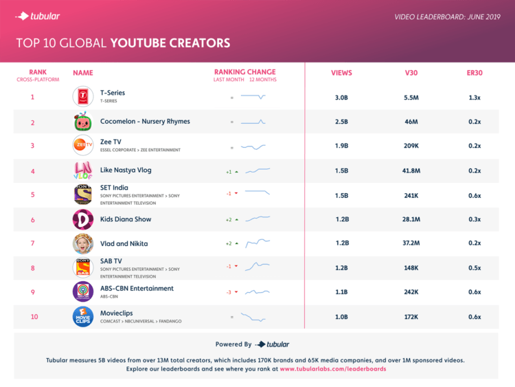 Niching Down And Rising Up Top Youtube Channels June 2019 Tubular Labs