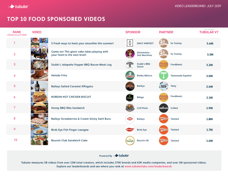 Hungry? Check Out the Top Sponsored Food Videos from July 2019