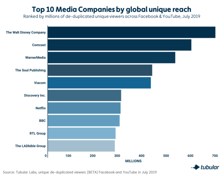 Why Unique Reach Matters: The New Top 10 Global Media Companies