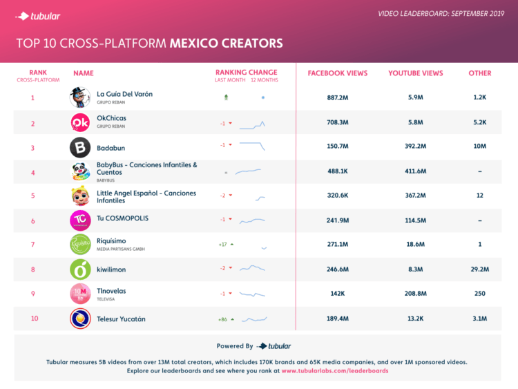 These Are the Most-Viewed Video Creators in Brazil and Mexico