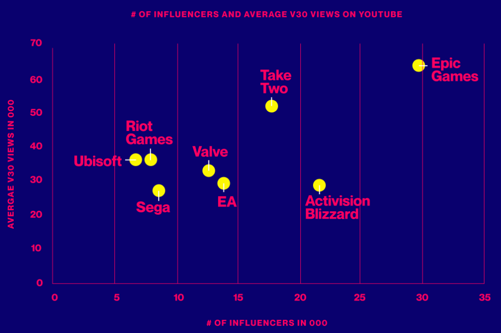 Gaming Influencers — Not Companies — Earned 93% of Content Views This Last Year