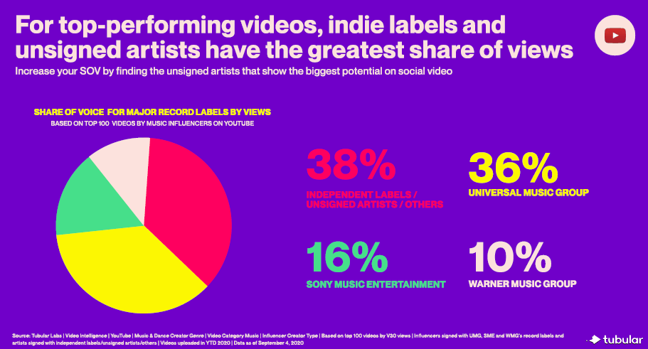 How Music Labels Can Use Social Video to Scout New Talent