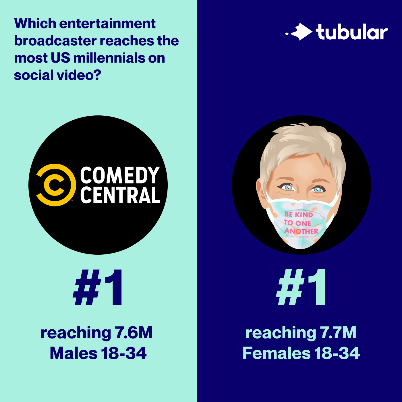 Compare Social Video Directly to TV with Tubular Audience Ratings ™