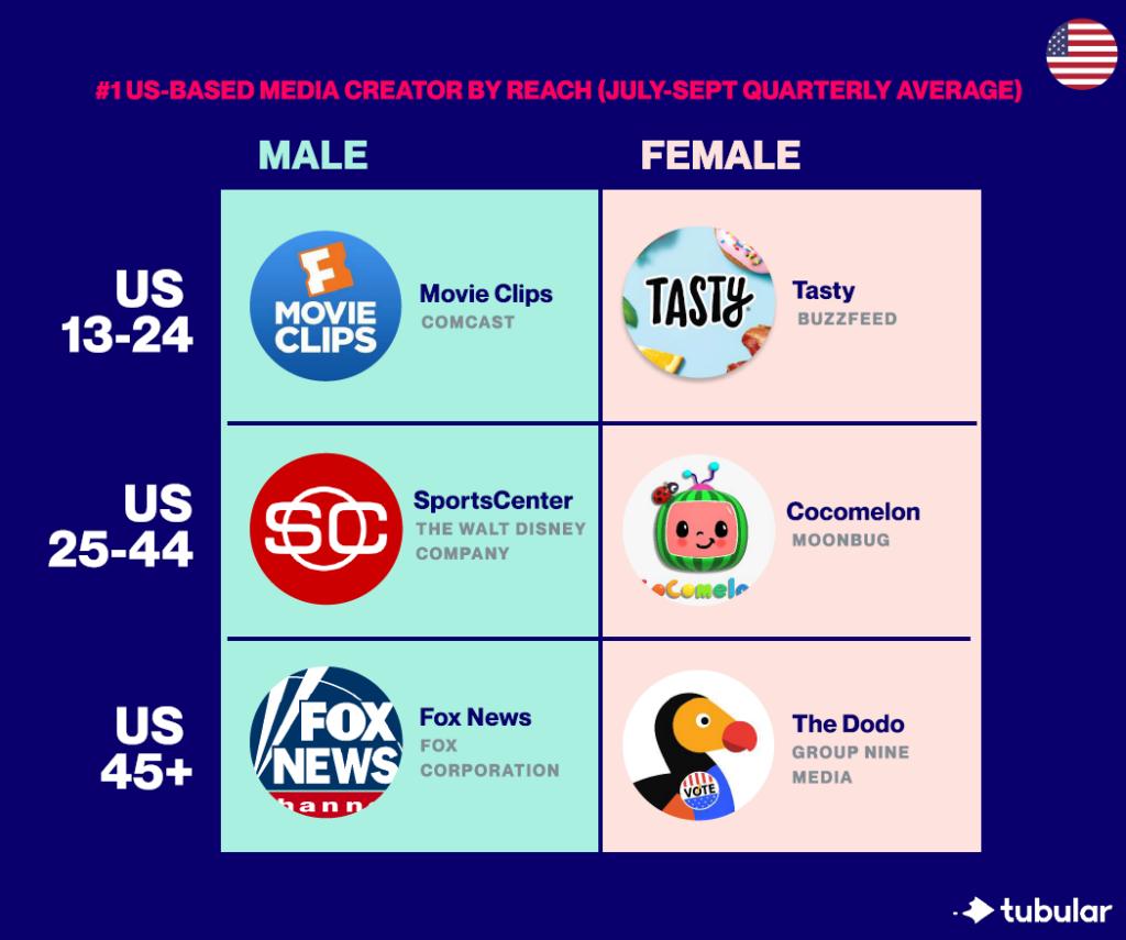 Here's the Top 10 Cross-Platform U.S. Media Giants Based on True Audience Measurement