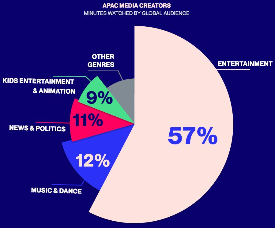 Meet the Top 10 Cross-Platform APAC Media Giants Based on True Audience Reach