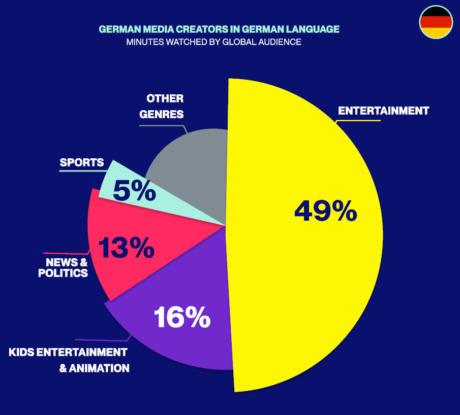 See the Top 10 Cross-Platform German Media Giants Based on True Audience Measurement