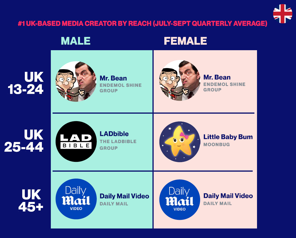 Meet the Top 10 Cross-Platform UK Media Giants Based on True Audience Reach