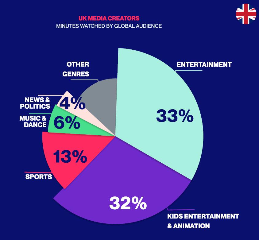 Meet the Top 10 Cross-Platform UK Media Giants Based on True Audience Reach
