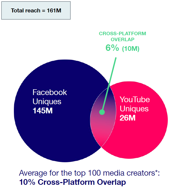 How Social Video Measurement Helps You Buy and Sell Media Efficiently
