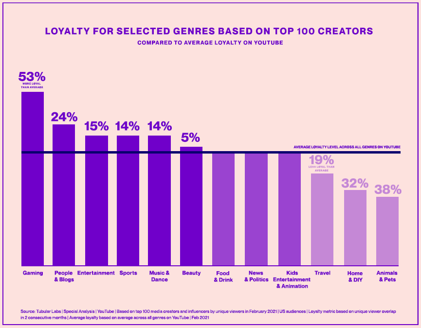 The Value of Loyalty: How Media Companies Can Build and Benefit from Dedicated Audiences